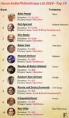 Infographic: Azim Premji leads list of top 10 Indian philanthropists
