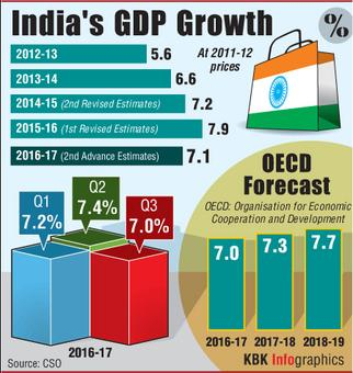 'GDP growth will be 6% in Q4'