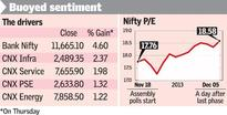 Sensex, Nifty rise as market cheers exit polls