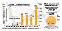 Policy Watch: Solar wobbles ahead