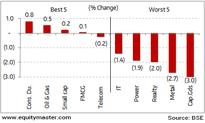 Weakness persists in global markets