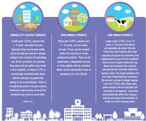 JLL India introduces and analyses the concept,