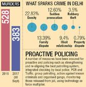 A murder in Delhi every day, but cops say crime rate down