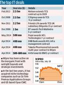 In its biggest win, Wipro bags 10-year, $1.12-billion deal from Canada's ATCO