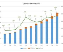 Jenburkt Pharma: A steady performer in the smallcap space