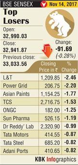 Sensex closes below 33,000 on inflation worries