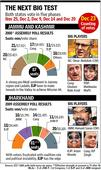 5phase polls in Jharkhand JK from Nov 25Dec 20