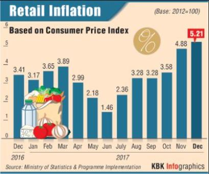 Retail inflation rises to 5.21%, dashes rate cut hopes