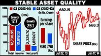 HDFC Bank third quarter profit up 25 %