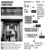 Bandhan Bank may ask RBI to relax holding company rule