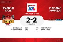 Gritty Ranchi Rays hold Dabang Mumbai 2-2 in HIL