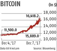 Bitcoin crosses $16,000, touches Rs 10 lakh in India