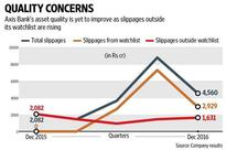 Axis Bank: Pop goes the math on bad loans