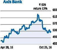 Axis Bank: Remains on the watch-list of investors
